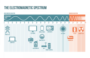How to Reduce EMF Exposure: EMF Spectrum Visualization