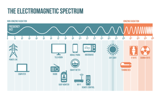 How to Reduce EMF Exposure: EMF Spectrum Visualization